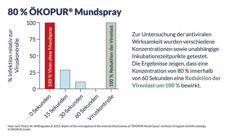 Testreihe hinsichtlich Wirksamkeit gegen SARS-CoV2 Viren MED-UNI Innsbruck